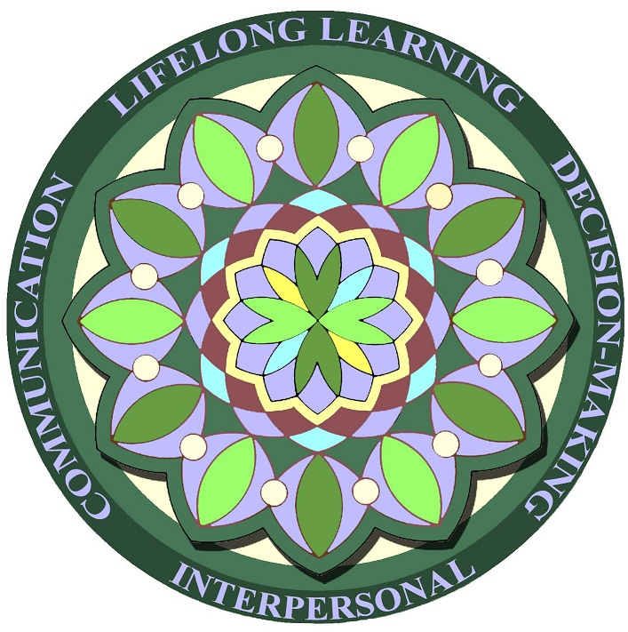 work readiness mandala: lifelong learning, Decision-making, Interpersonal, and communication